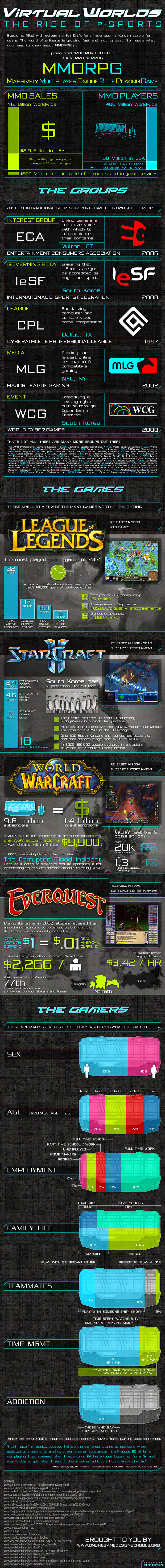 the rise of esports infographic