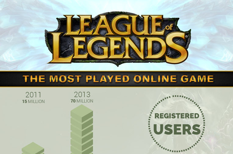 League of Legends: The Most Played Online Game [INFOGRAPHIC]