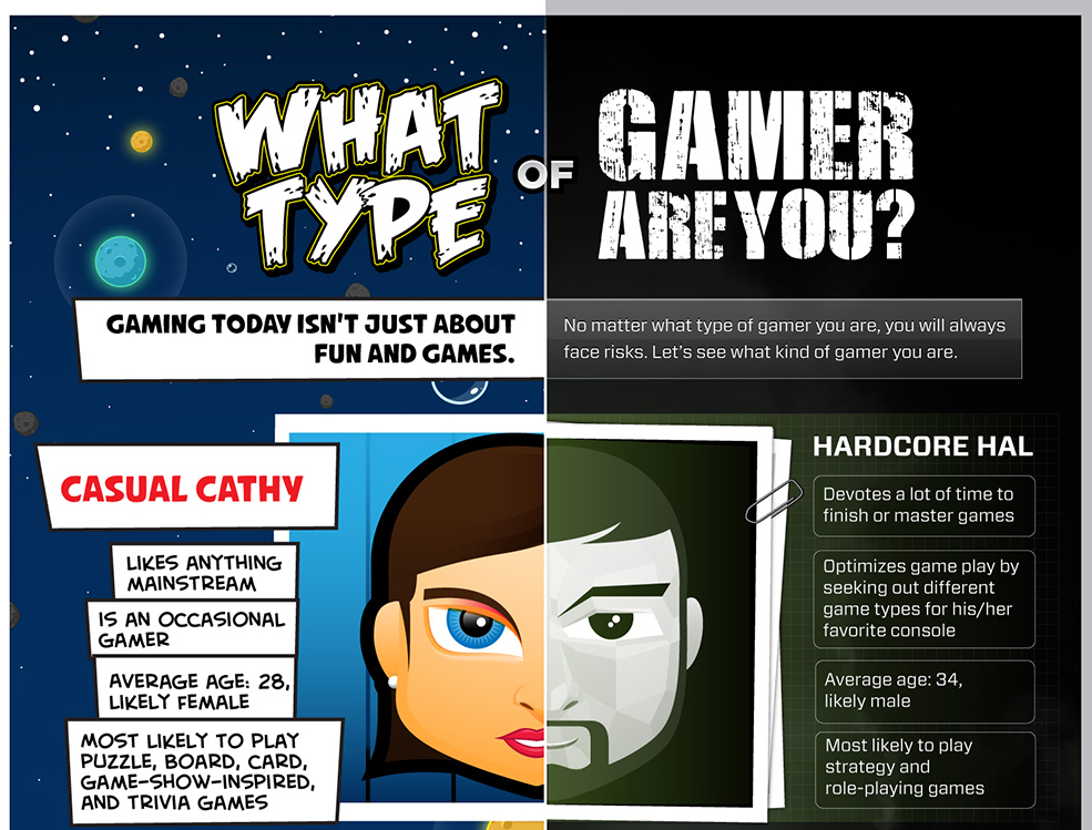 What Type of Gamer Are You? [INFOGRAPHIC]