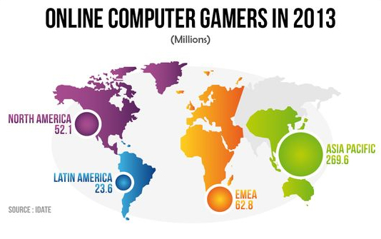 New IDATE report explores the World Video Game Market [INFOGRAPHIC]