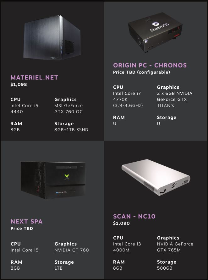 Steam boxes new