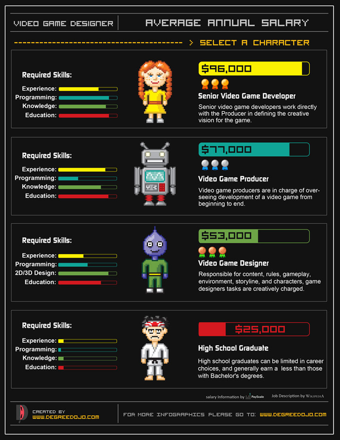 Character Designer Salary : Average annual salary of video game designers infographic