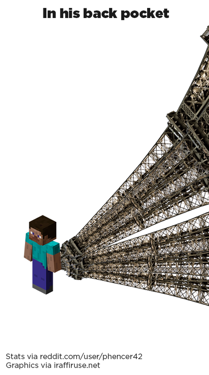 How strong is steve from minecraft (10)