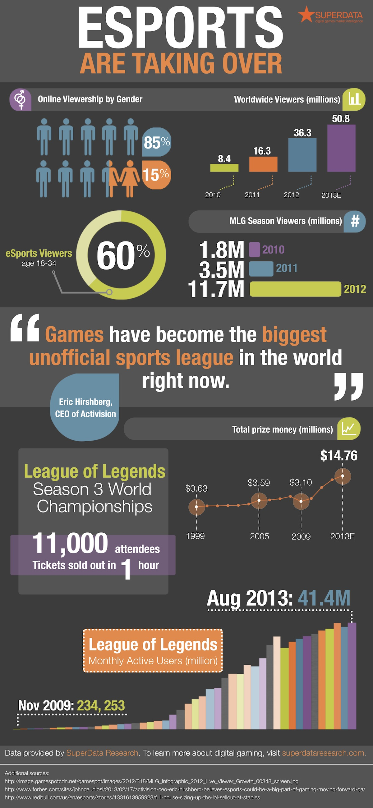 eSports is taking over [INFOGRAPHIC]