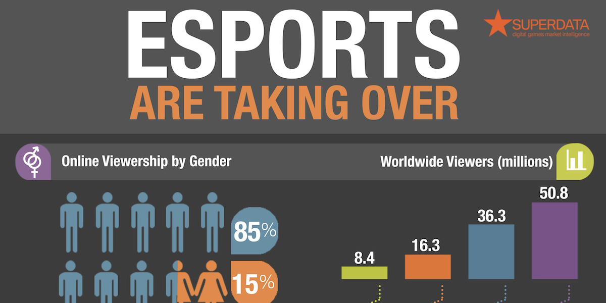 How League of Legends Took Over eSports [INFOGRAPHIC]