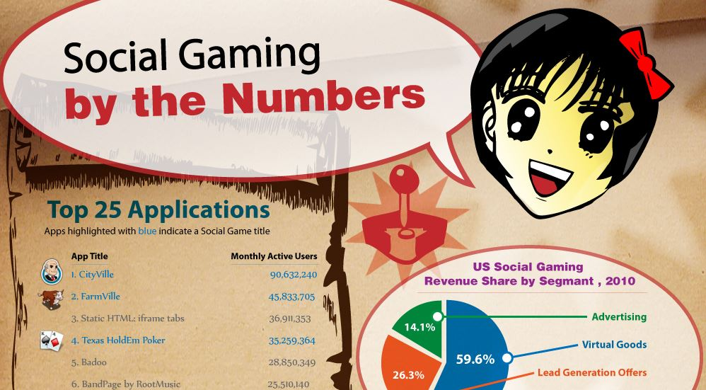 Social Gaming by the Numbers [INFOGRAPHIC]