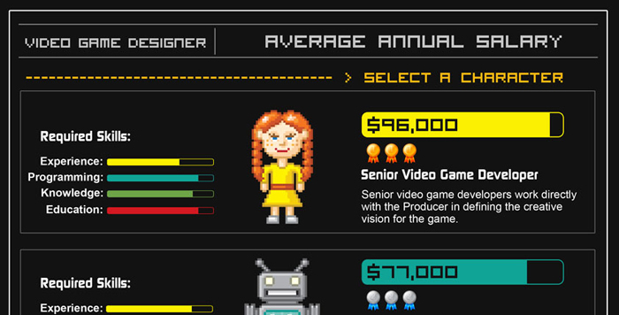 Average Annual Salary of Video Game Designers [INFOGRAPHIC]