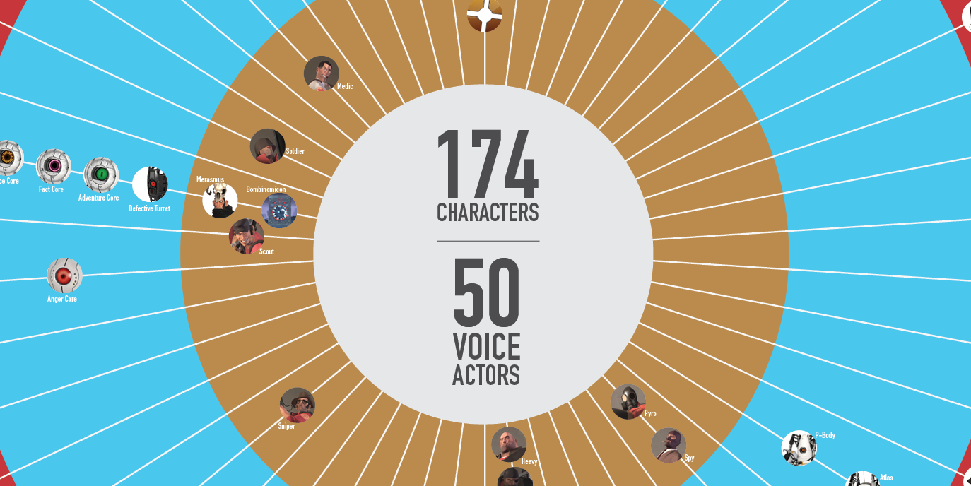 Valve Voice Actors [INFOGRAPHIC]