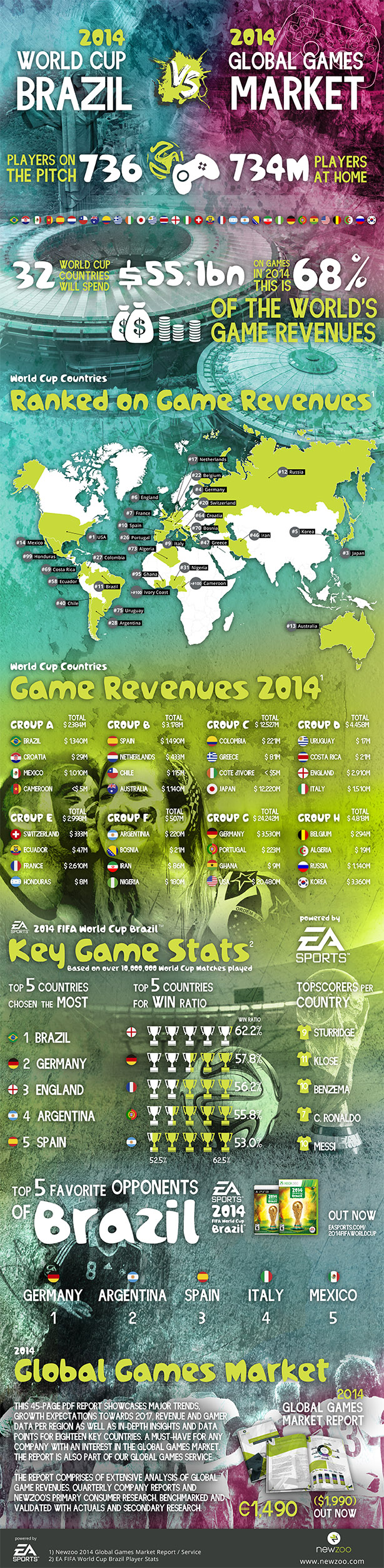Brazil World Cup 2014 Infographic