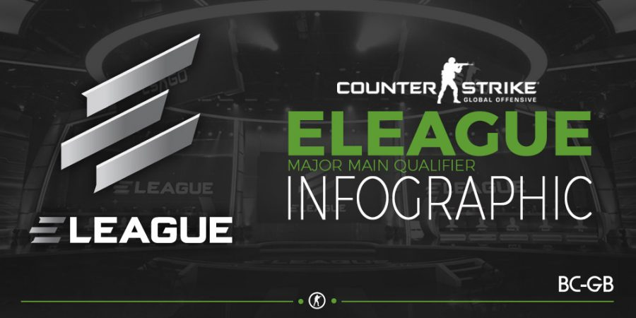 ELEAGUE Major Qualifiers Infographic