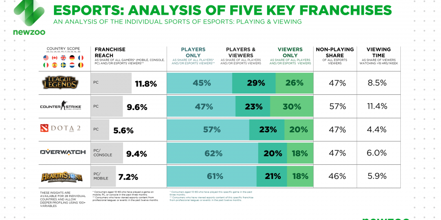 42% Of Esports Viewers Don't Play The Game They Watch
